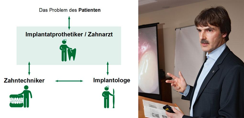 Die zentrale Position des überweisenden Arztes in der Implantatbehandlung — wichtiges Thema meiner Fortbildungen. So auch in meinem Vortrag «Der Implantatprothetiker in Zusammenarbeit mit dem Implantologen und Zahntechniker zum Wohle des Patienten»
